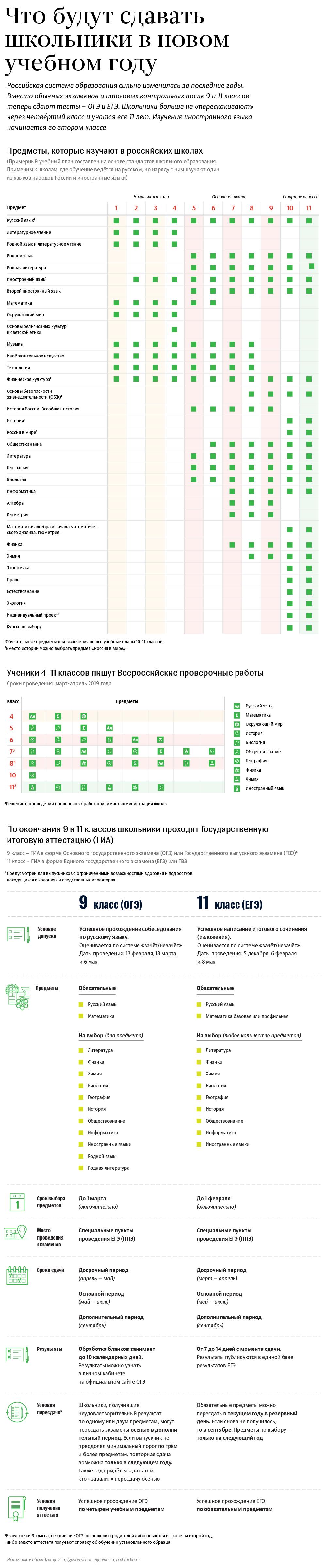 CHto_budut_sdavat_shkolniki_v_novom_uchebnom_godu