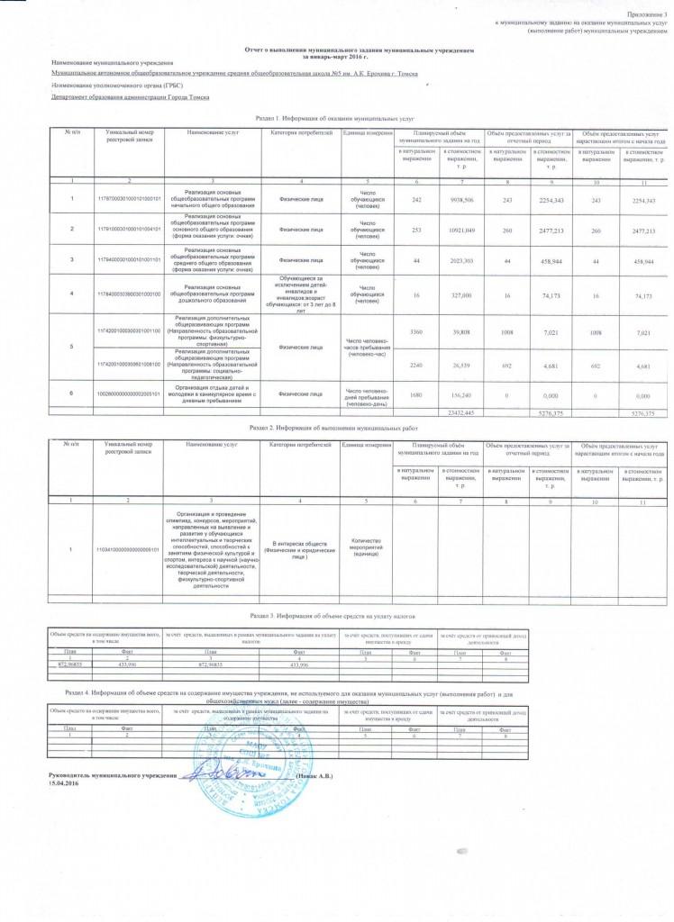 отчет о выполнении муниципального задания муниципальными учреждениями за январь-март 2016г.